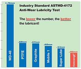 lubrication test
