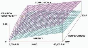 SpeedX Graph